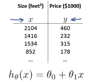 单变量线性回归示例-我爱公开课-52opencourse.com