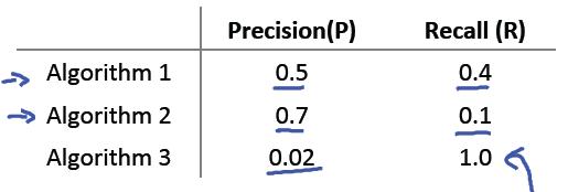 精确度召回率表对比-F值-我爱公开课-52opencourse.com