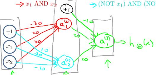 同或逻辑运算神经网络图-我爱公开课-52opencourse.com