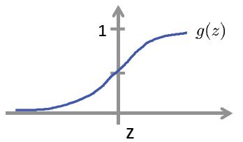 sigomoid function g(x) -我爱公开课-52opencourse.com
