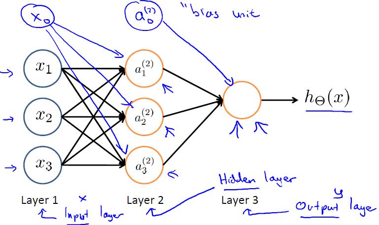 神经网络模型-我爱公开课-52opencourse.com