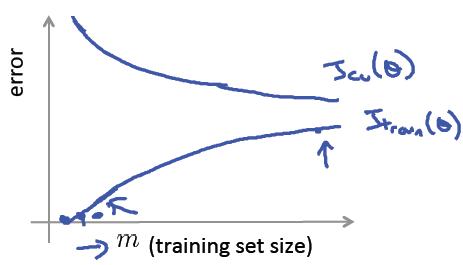 训练误差和验证集误差与训练样本大小的关系-我爱公开课-52opencourse.com
