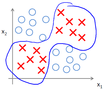 同或逻辑非线性分类器-我爱公开课-52opencourse.com