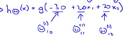 与逻辑运算神经网络hypothese表达式——我爱公开课-52opencourse.com