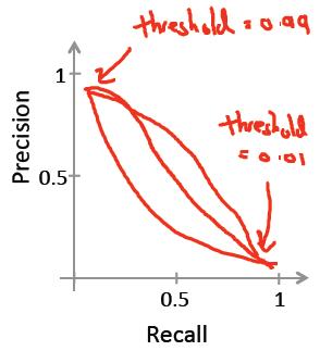 Precision Recall 曲线-PR 曲线-我爱公开课-52opencourse.com