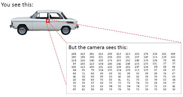 计算机视觉汽车检测-我爱公开课-52opencourse.com