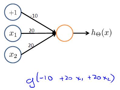 或逻辑运算神经网络模型-我爱公开课-52opencourse.com