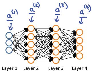 4层神经网络举例-我爱公开课-52opencourse.com