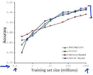 数据对于机器学习的意义
